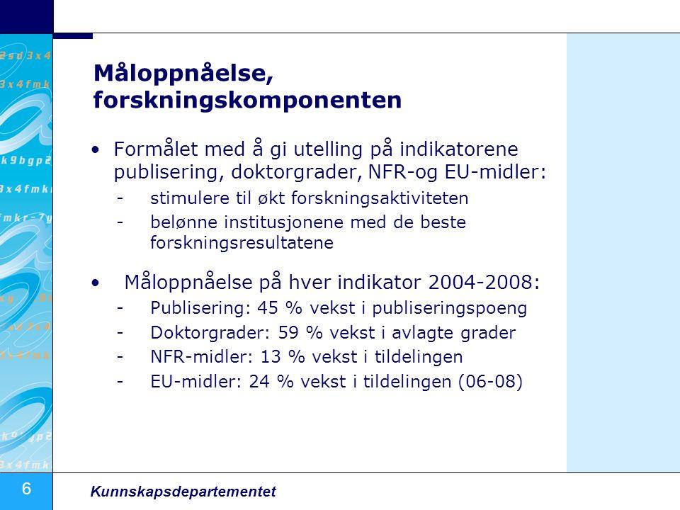 6 Kunnskapsdepartementet Måloppnåelse, forskningskomponenten Formålet med å gi utelling på indikatorene publisering, doktorgrader, NFR-og EU-midler: -stimulere til økt forskningsaktiviteten -belønne institusjonene med de beste forskningsresultatene Måloppnåelse på hver indikator 2004-2008: -Publisering: 45 % vekst i publiseringspoeng -Doktorgrader: 59 % vekst i avlagte grader -NFR-midler: 13 % vekst i tildelingen -EU-midler: 24 % vekst i tildelingen (06-08)