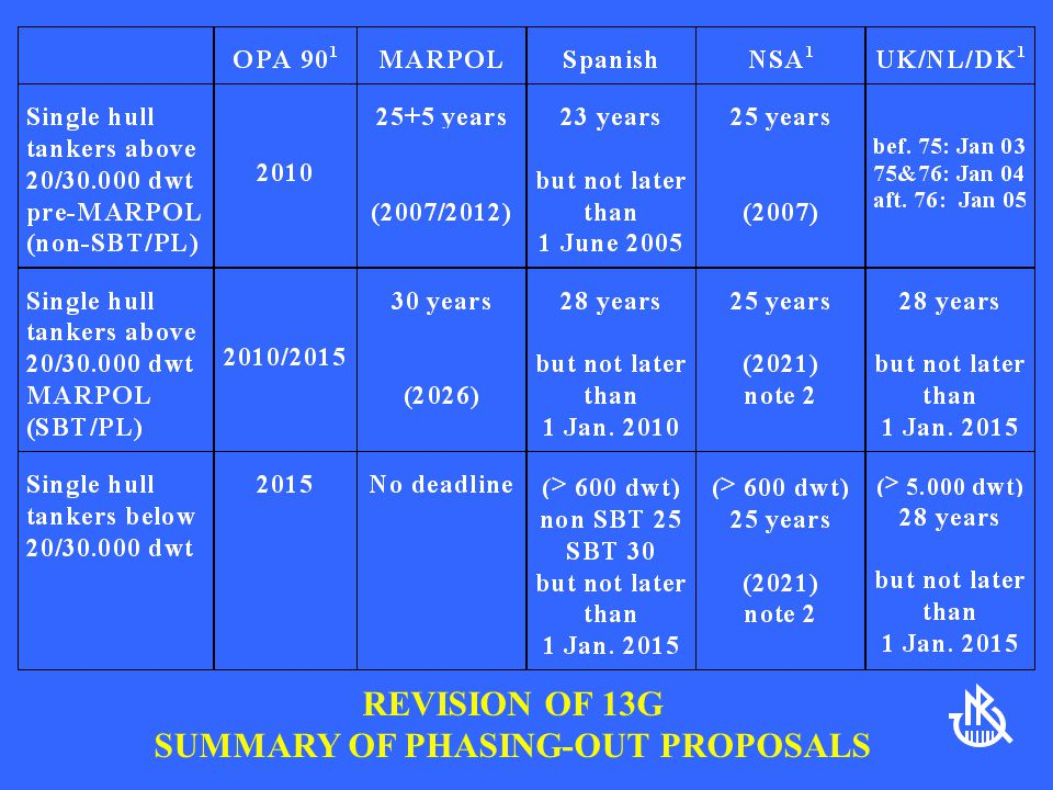 REVISION OF 13G SUMMARY OF PHASING-OUT PROPOSALS