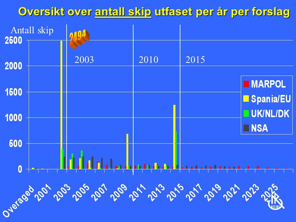 Oversikt over antall skip utfaset per år per forslag Antall skip 201020152003