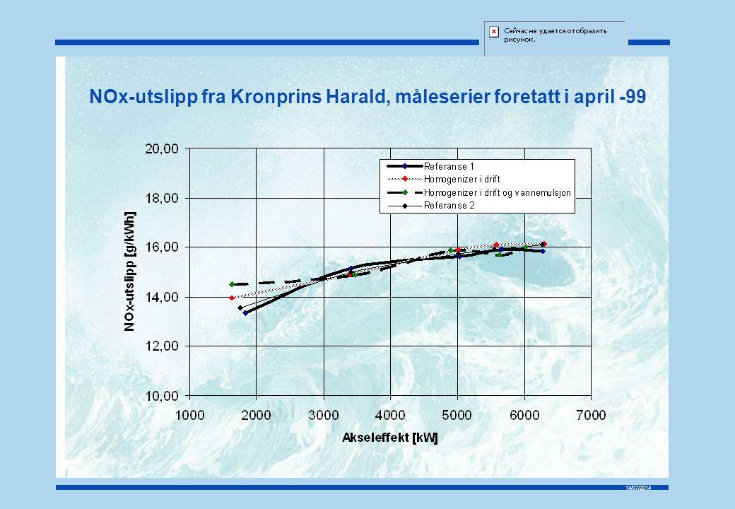 NOx-utslipp fra Kronprins Harald, måleserier foretatt i april -99