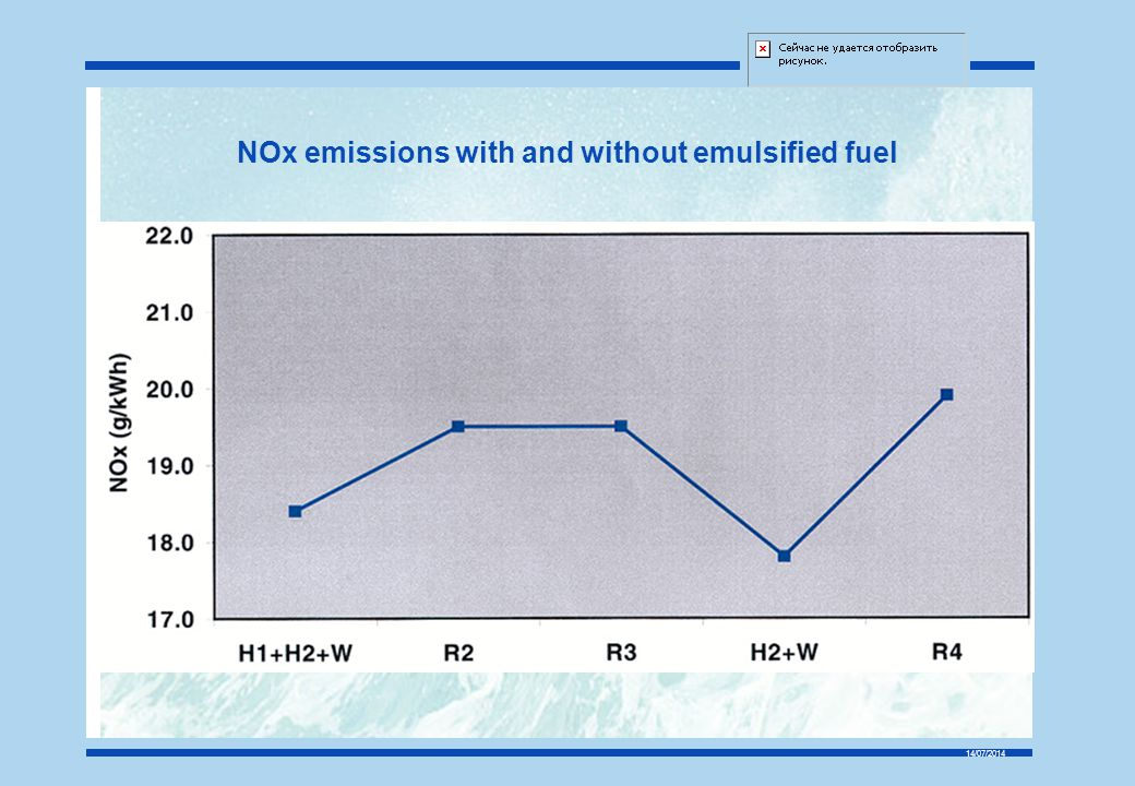 14/07/2014 NOx emissions with and without emulsified fuel