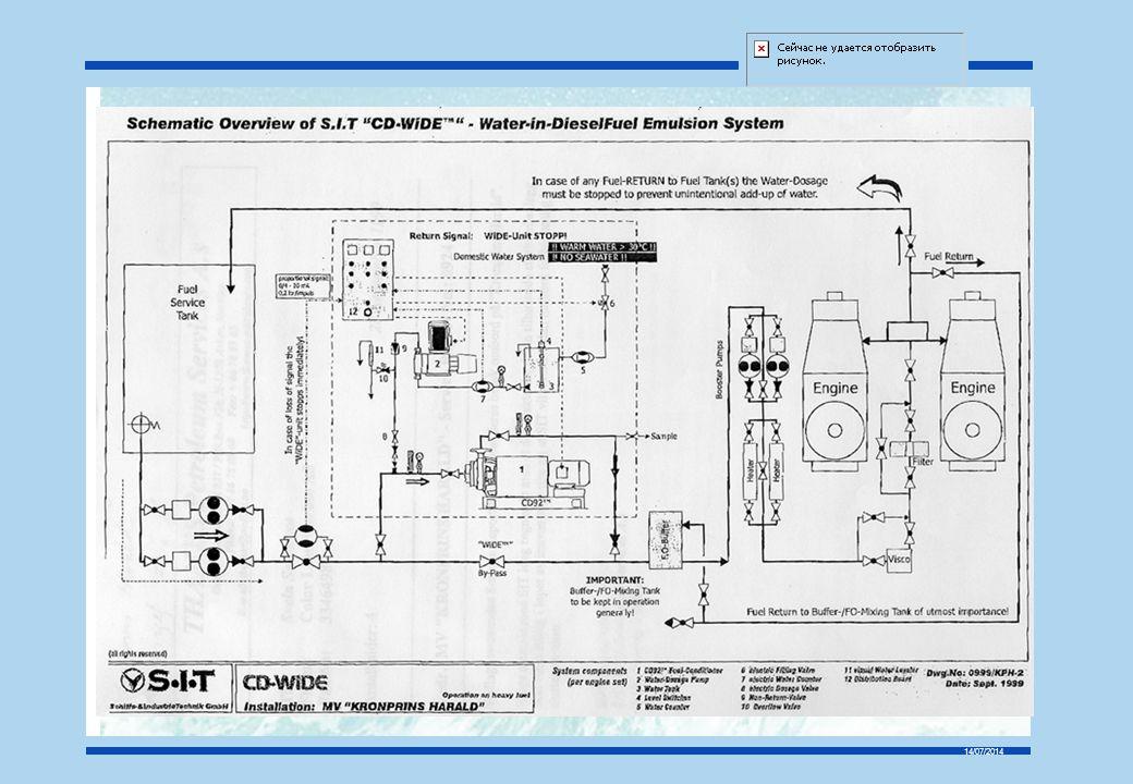 14/07/2014 Aktuelle temaområder for Miljøtiltak for eksisterende skip Miljøkvalitet ved drivstoff Tungolje, marin diesel, miljøprodukt Avgassammensetning S, NOx, partikler Sludge, mengde, deponering Driftsaspekter Bunnbehandling Selvpolerende, kobberbaserte, etc Superglatte, silikone Rengjøring, mekanisk, høytrykk, ultralyd Energibruk ombord - enøk Avfallsproduksjon/behandling/deponering Teknologiovervåking forts.