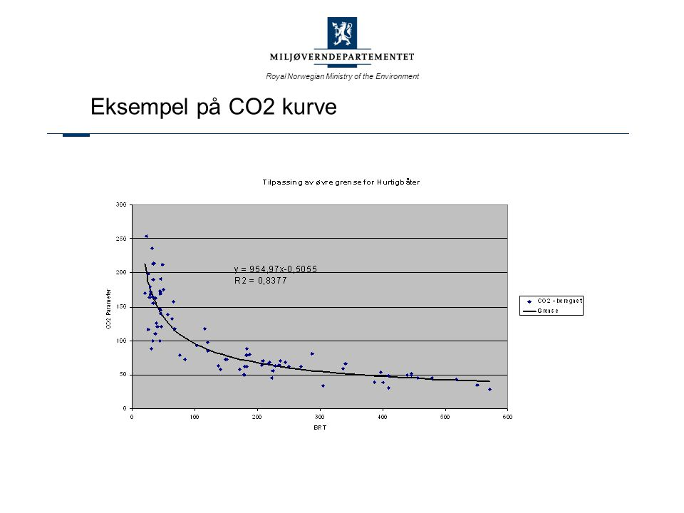 Royal Norwegian Ministry of the Environment Eksempel på CO2 kurve