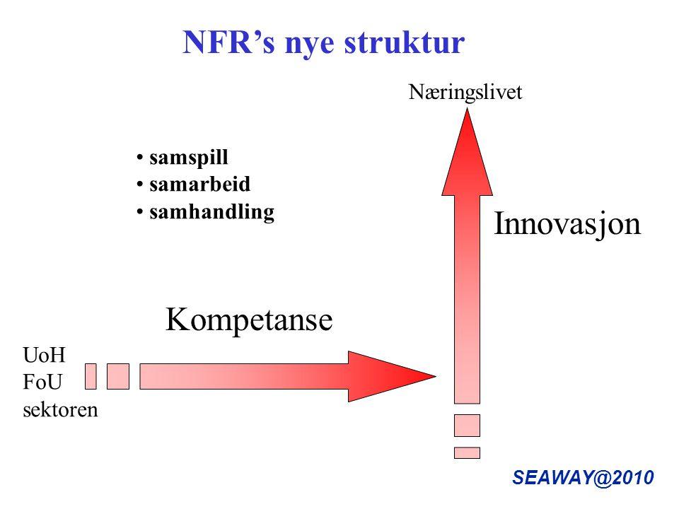 SEAWAY@2010 NFR's nye struktur Kompetanse Innovasjon Næringslivet UoH FoU sektoren samspill samarbeid samhandling