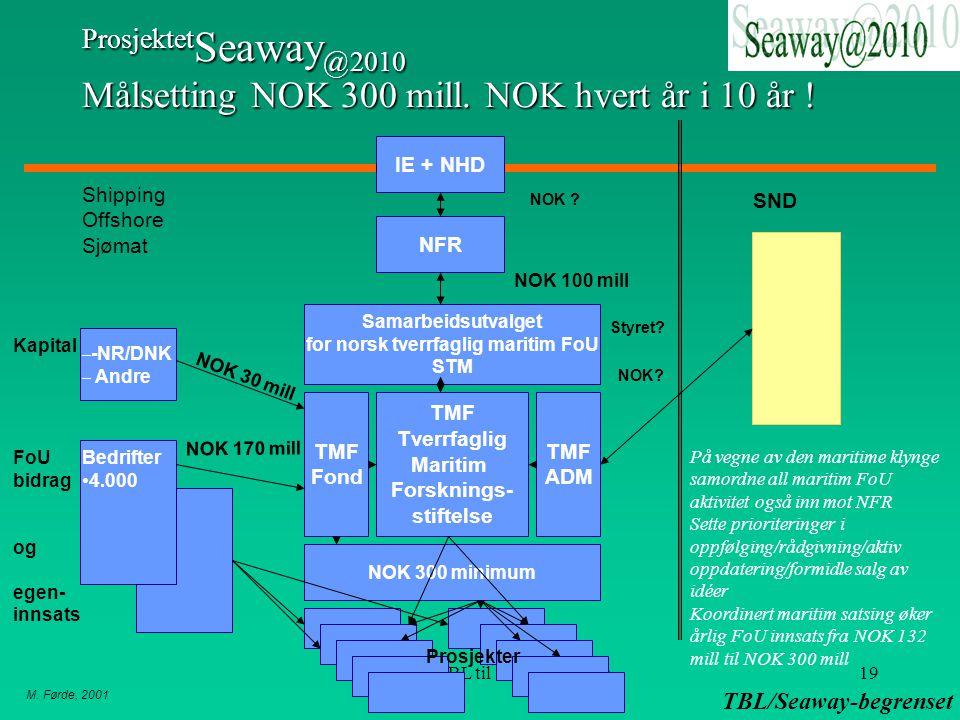 M. Førde, 2001 TBL/Seaway-begrenset Innspill fra TBL til Seaway@201019 Prosjektet Seaway @2010 Målsetting NOK 300 mill. NOK hvert år i 10 år ! IE + NH