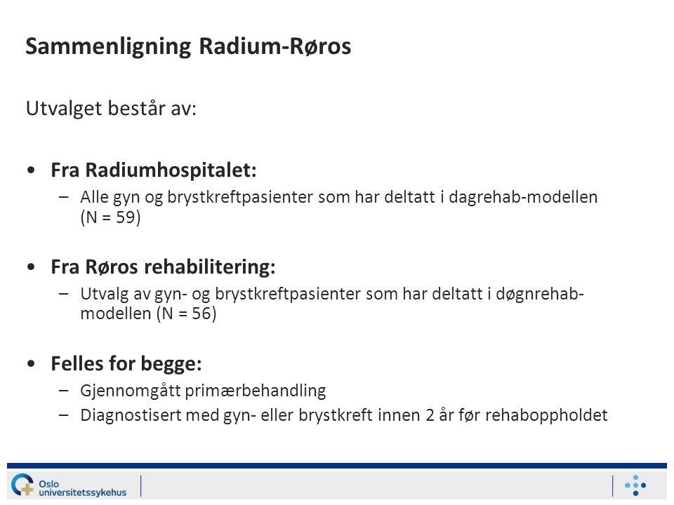 Sammenligning Radium-Røros Utvalget består av: Fra Radiumhospitalet: –Alle gyn og brystkreftpasienter som har deltatt i dagrehab-modellen (N = 59) Fra