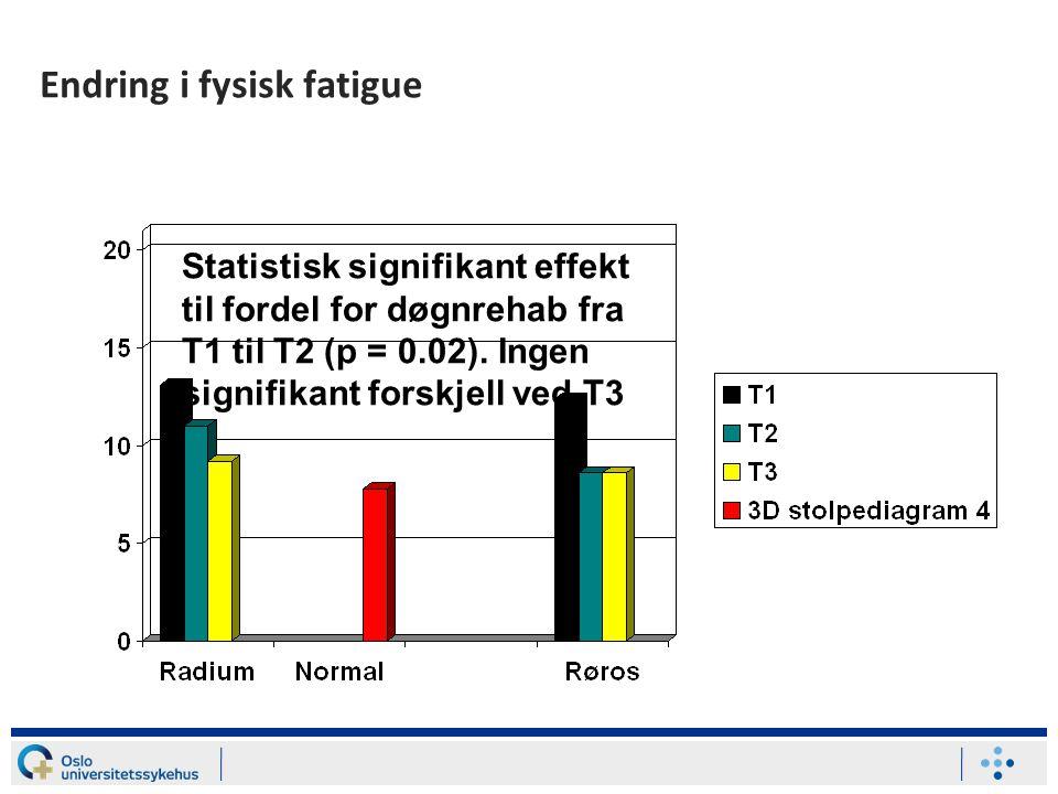 Endring i fysisk fatigue Statistisk signifikant effekt til fordel for døgnrehab fra T1 til T2 (p = 0.02). Ingen signifikant forskjell ved T3