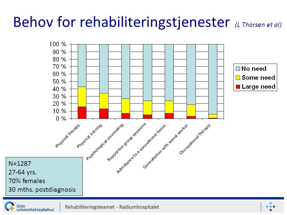 Rehabiliteringsteamet - Radiumhospitalet Behov for rehabiliteringstjenester (L Thorsen et al) N=1287 27-64 yrs. 70% females 30 mths. postdiagnosis