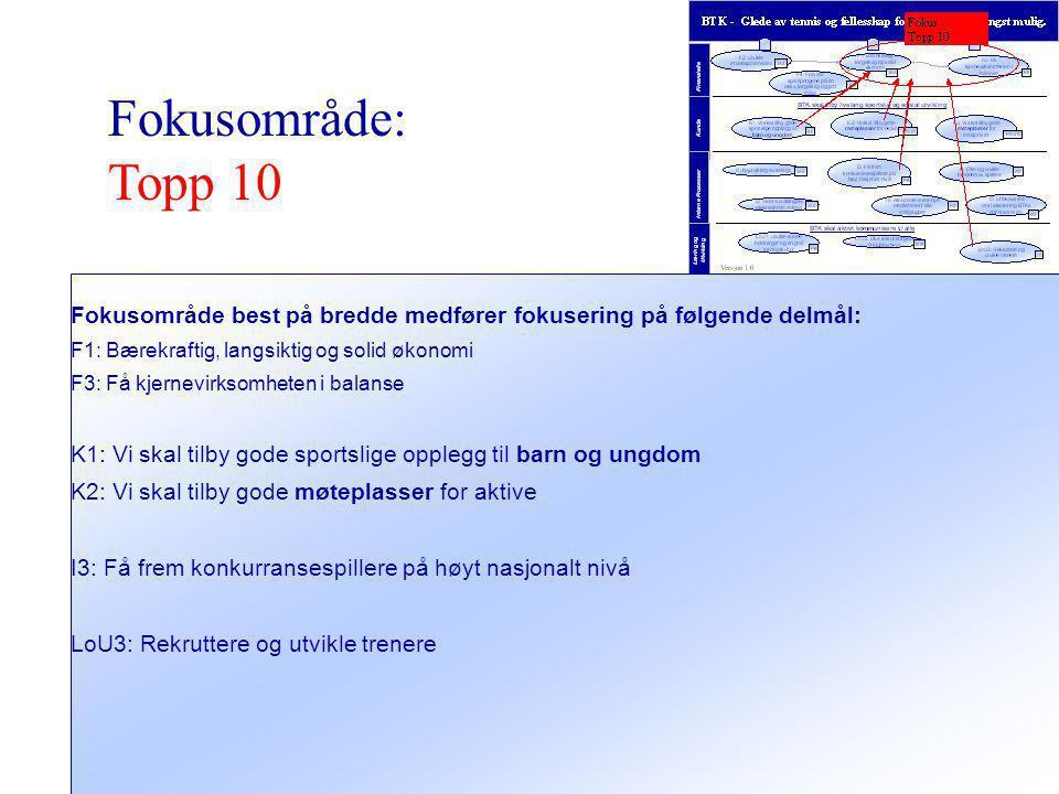 Versjon 1.0 15 Prosjekter – Topp 10 Forslag til prosjekter som støtter opp om målet 'Topp 10'.