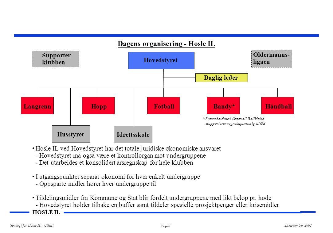 Page 6 HOSLE IL Strategi for Hosle IL - Utkast22.november 2002 Dagens organisering - Hosle IL Hovedstyret Langrenn HoppFotballBandy*Håndball Idrettssk