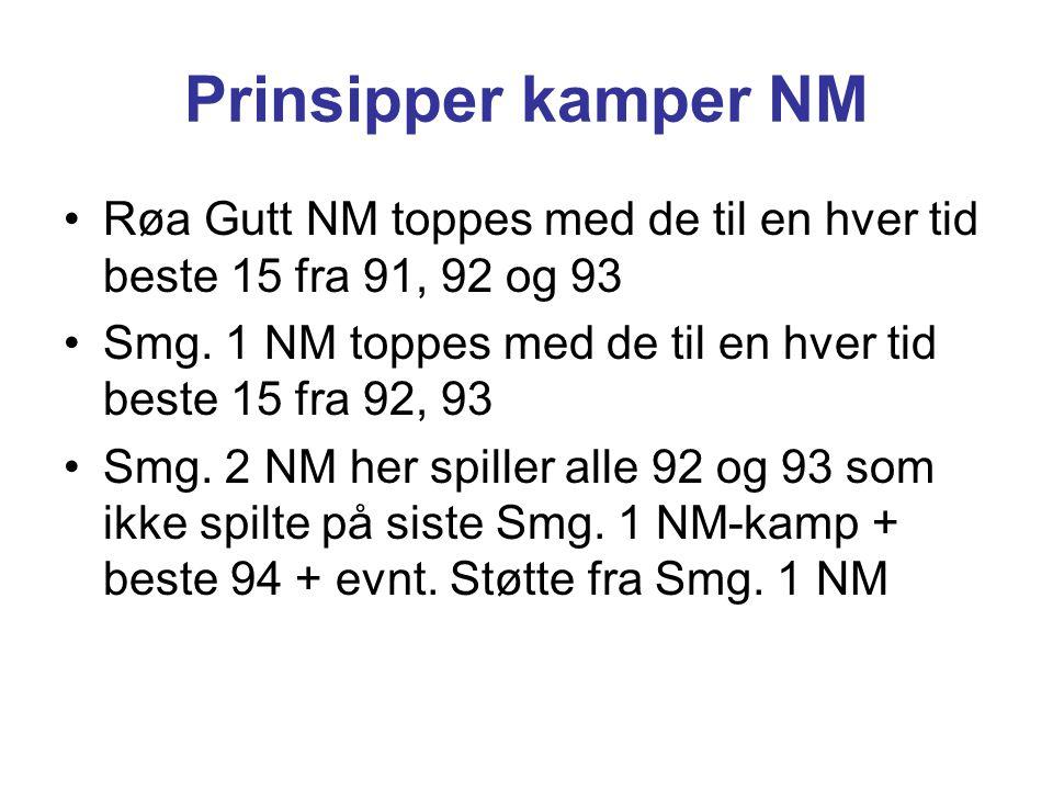 Prinsipper kamper NM Røa Gutt NM toppes med de til en hver tid beste 15 fra 91, 92 og 93 Smg. 1 NM toppes med de til en hver tid beste 15 fra 92, 93 S