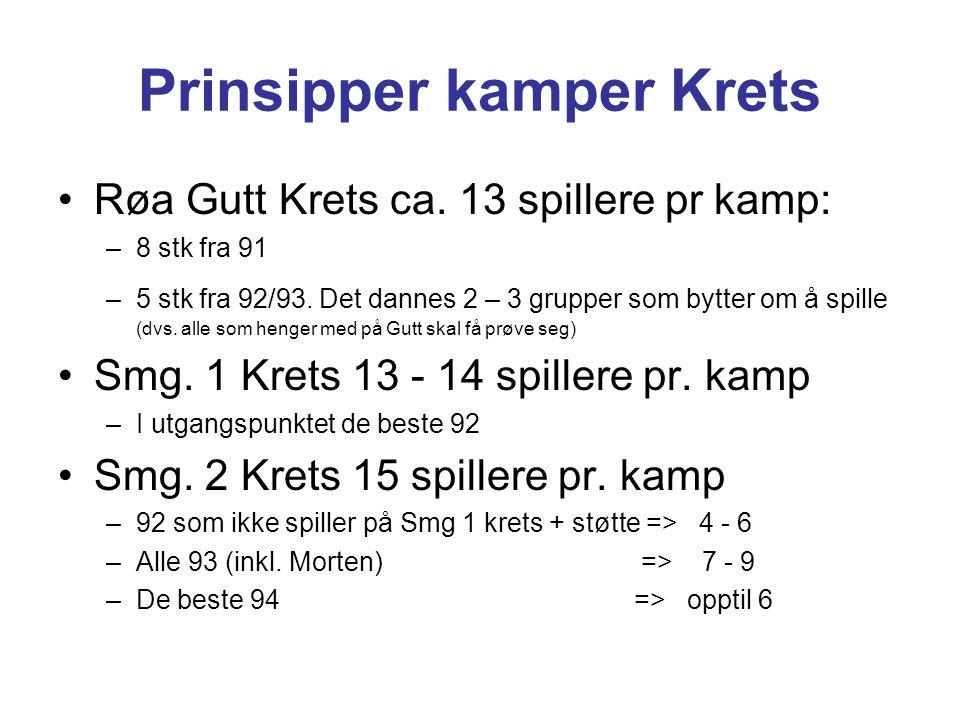 Prinsipper kamper Krets Røa Gutt Krets ca. 13 spillere pr kamp: –8 stk fra 91 –5 stk fra 92/93. Det dannes 2 – 3 grupper som bytter om å spille (dvs.