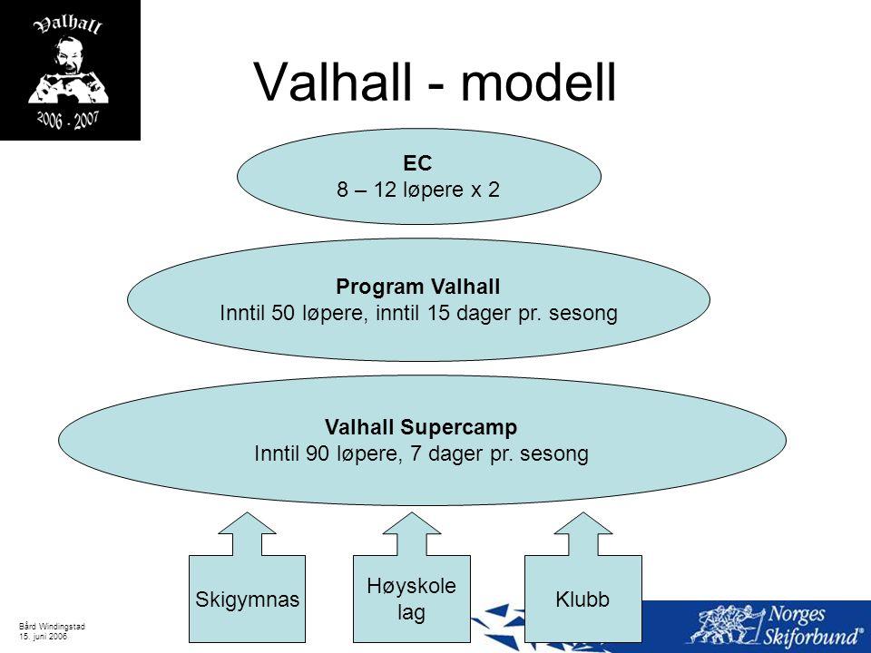 Bård Windingstad 15. juni 2006 Valhall - modell EC 8 – 12 løpere x 2 Program Valhall Inntil 50 løpere, inntil 15 dager pr. sesong Skigymnas Høyskole l