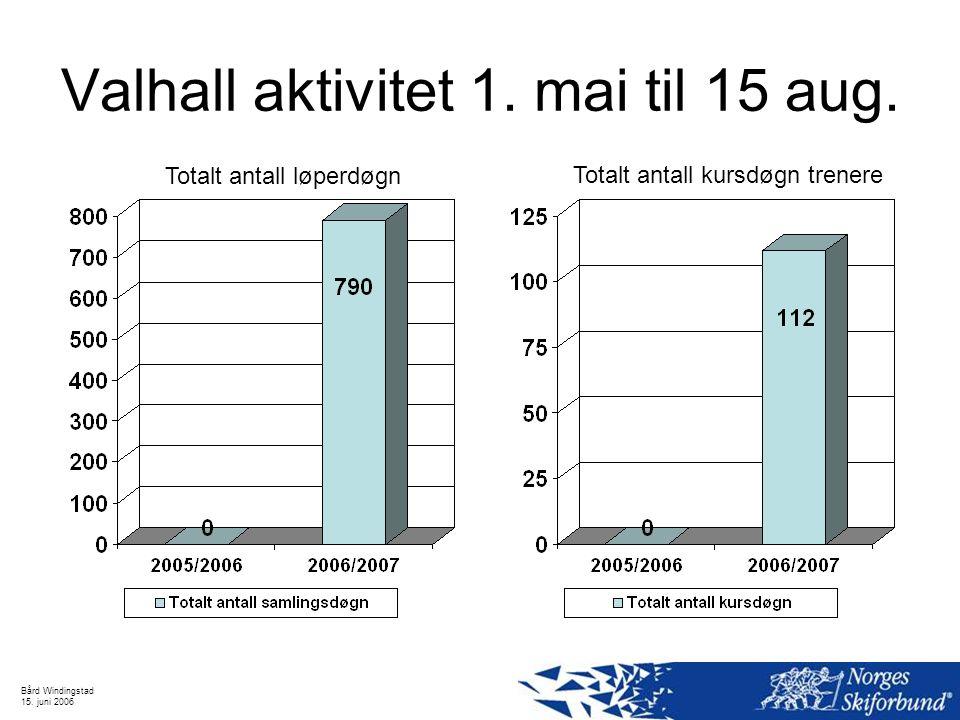 Bård Windingstad 15. juni 2006 Valhall aktivitet 1. mai til 15 aug. Totalt antall løperdøgn Totalt antall kursdøgn trenere