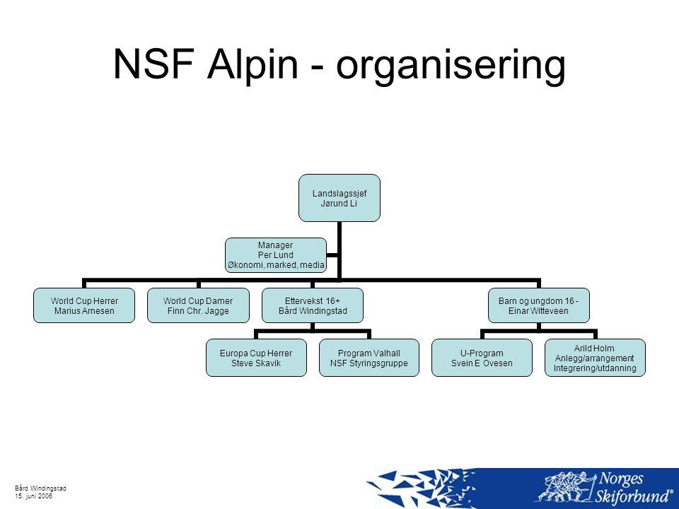 Bård Windingstad 15. juni 2006 NSF Alpin - organisering NSF - Ettervekst