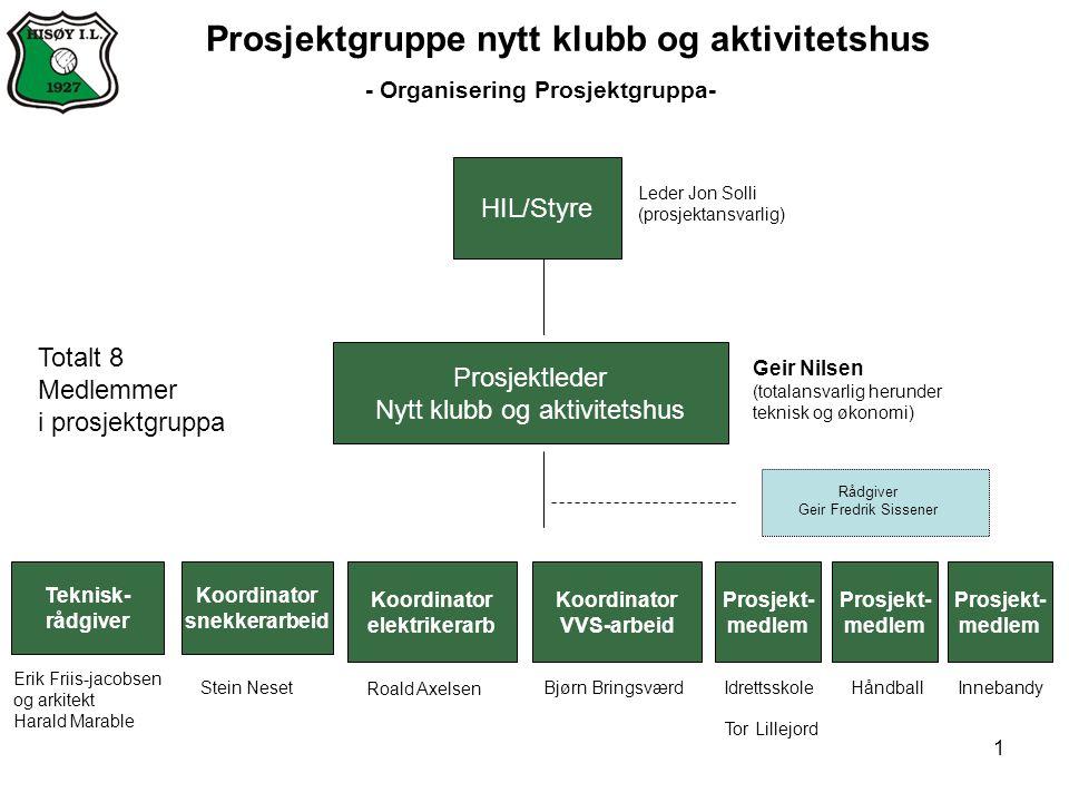 1 Prosjektgruppe nytt klubb og aktivitetshus - Organisering Prosjektgruppa- HIL/Styre Leder Jon Solli (prosjektansvarlig) Prosjektleder Nytt klubb og
