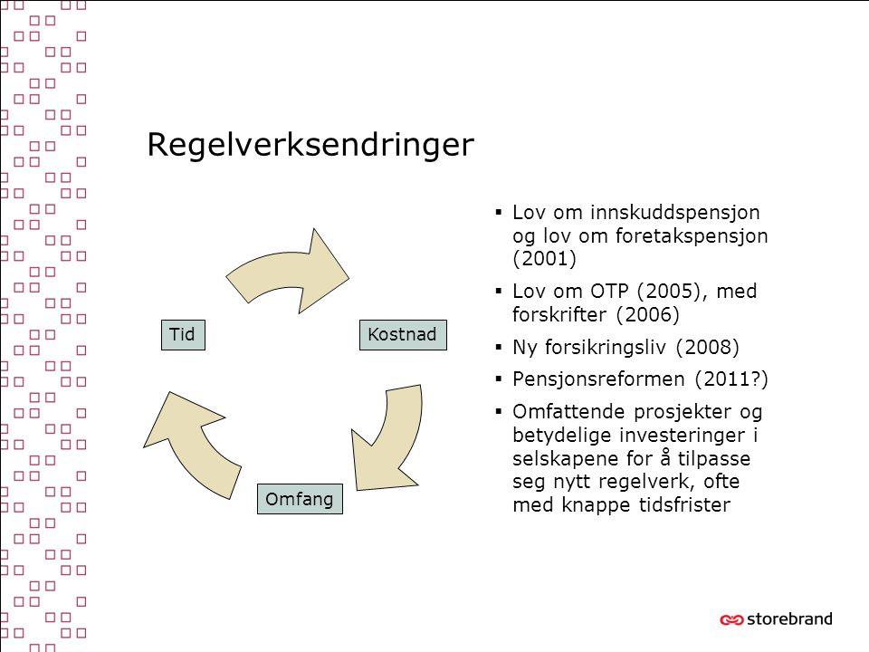 Regelverksendringer  Lov om innskuddspensjon og lov om foretakspensjon (2001)  Lov om OTP (2005), med forskrifter (2006)  Ny forsikringsliv (2008)  Pensjonsreformen (2011 )  Omfattende prosjekter og betydelige investeringer i selskapene for å tilpasse seg nytt regelverk, ofte med knappe tidsfrister TidKostnad Omfang