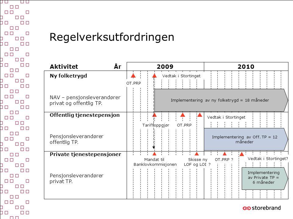 Regelverksutfordringen 20092010 Implementering av Off.