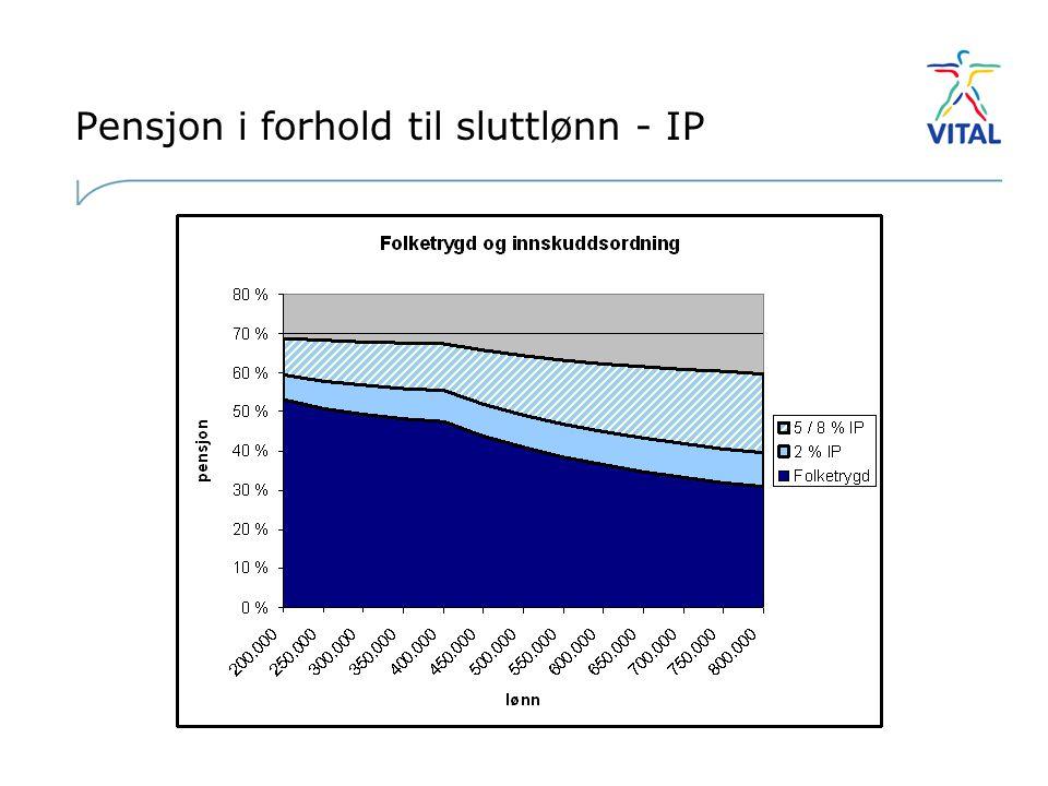 Pensjon i forhold til sluttlønn - IP