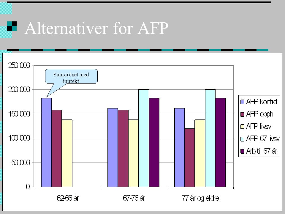 14.07.201415 Alternativer for AFP Samordnet med inntekt
