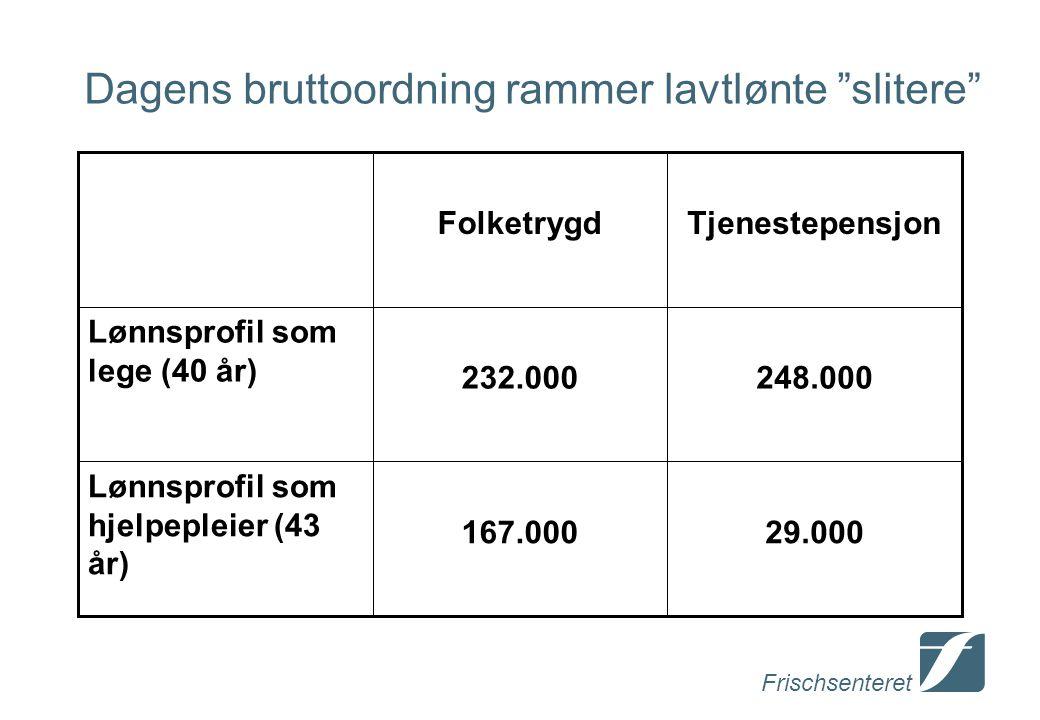 Frischsenteret Dagens bruttoordning rammer lavtlønte slitere 29.000167.000 Lønnsprofil som hjelpepleier (43 år) 248.000232.000 Lønnsprofil som lege (40 år) TjenestepensjonFolketrygd