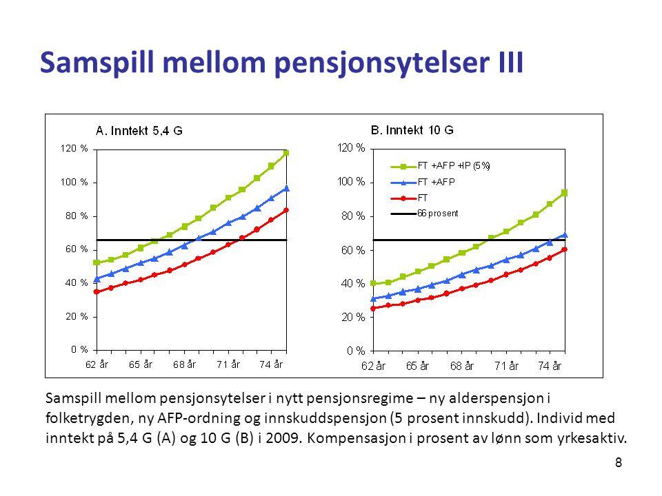 29 Kostnader i hybridordning* Gjennomsnittlige årlige kostnader for AFP og hybridordning i prosent av årets lønn, for ulike lønnsnivå.