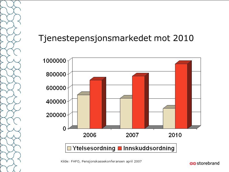 Tjenestepensjonsmarkedet mot 2010 Kilde: FAFO, Pensjonskassekonferansen april 2007