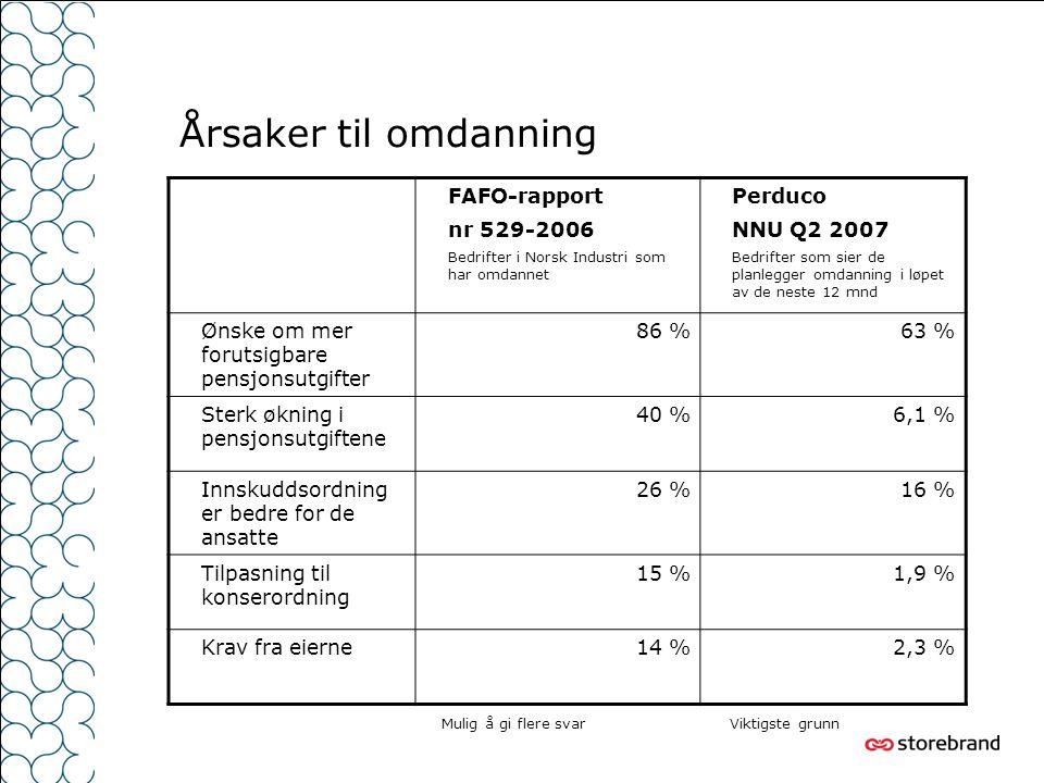 Årsaker til omdanning FAFO-rapport nr 529-2006 Bedrifter i Norsk Industri som har omdannet Perduco NNU Q2 2007 Bedrifter som sier de planlegger omdanning i løpet av de neste 12 mnd Ønske om mer forutsigbare pensjonsutgifter 86 %63 % Sterk økning i pensjonsutgiftene 40 %6,1 % Innskuddsordning er bedre for de ansatte 26 %16 % Tilpasning til konserordning 15 %1,9 % Krav fra eierne14 %2,3 % Mulig å gi flere svarViktigste grunn