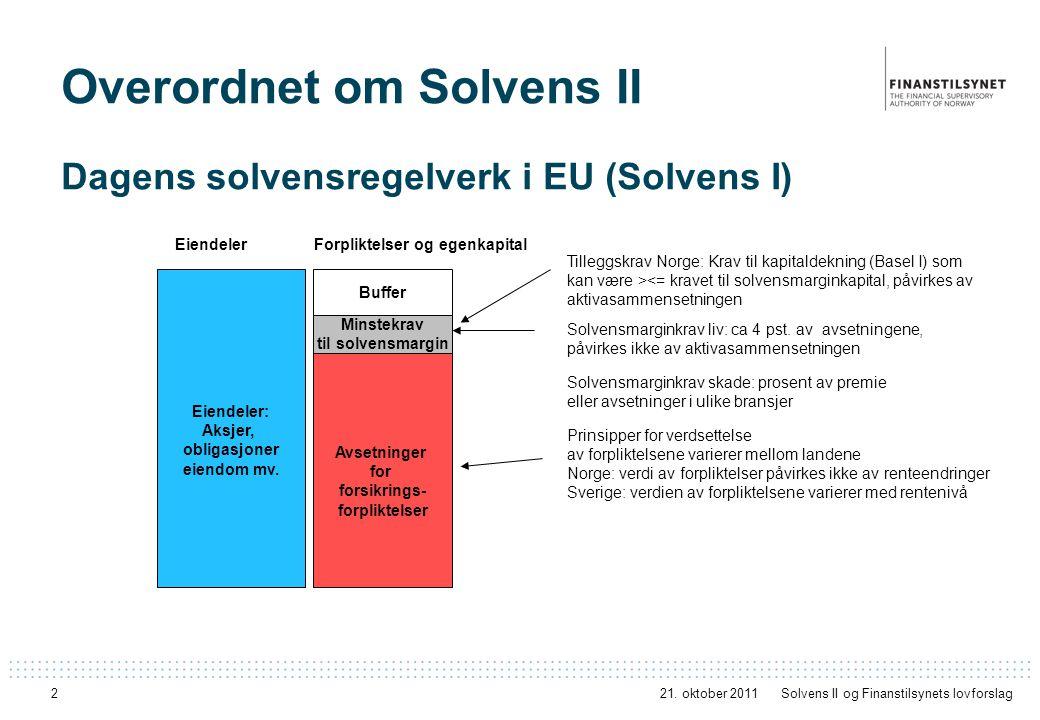 Overordnet om Solvens II Bufferkapital Eiendeler: Aksjer, obligasjoner eiendom mv. Minstekrav til solvensmargin Avsetninger for forsikrings- forplikte