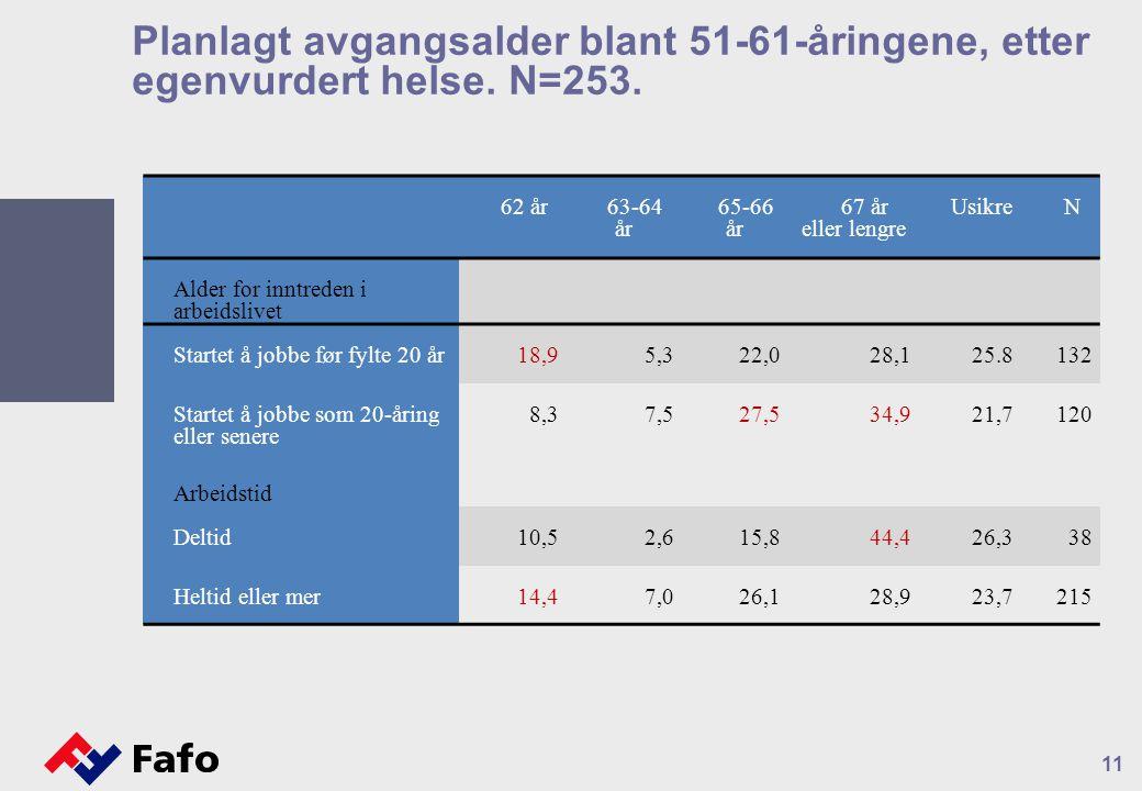 11 Planlagt avgangsalder blant 51-61-åringene, etter egenvurdert helse.
