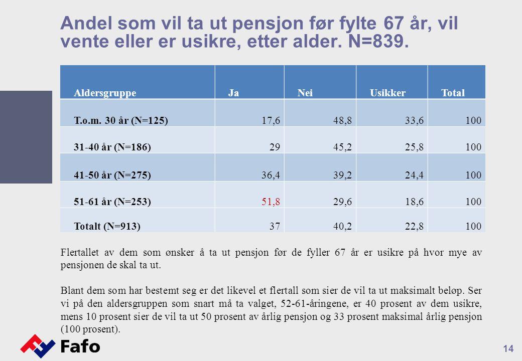Andel som vil ta ut pensjon før fylte 67 år, vil vente eller er usikre, etter alder.