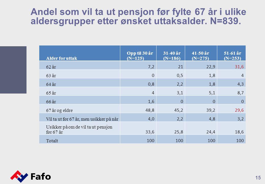 Andel som vil ta ut pensjon før fylte 67 år i ulike aldersgrupper etter ønsket uttaksalder.