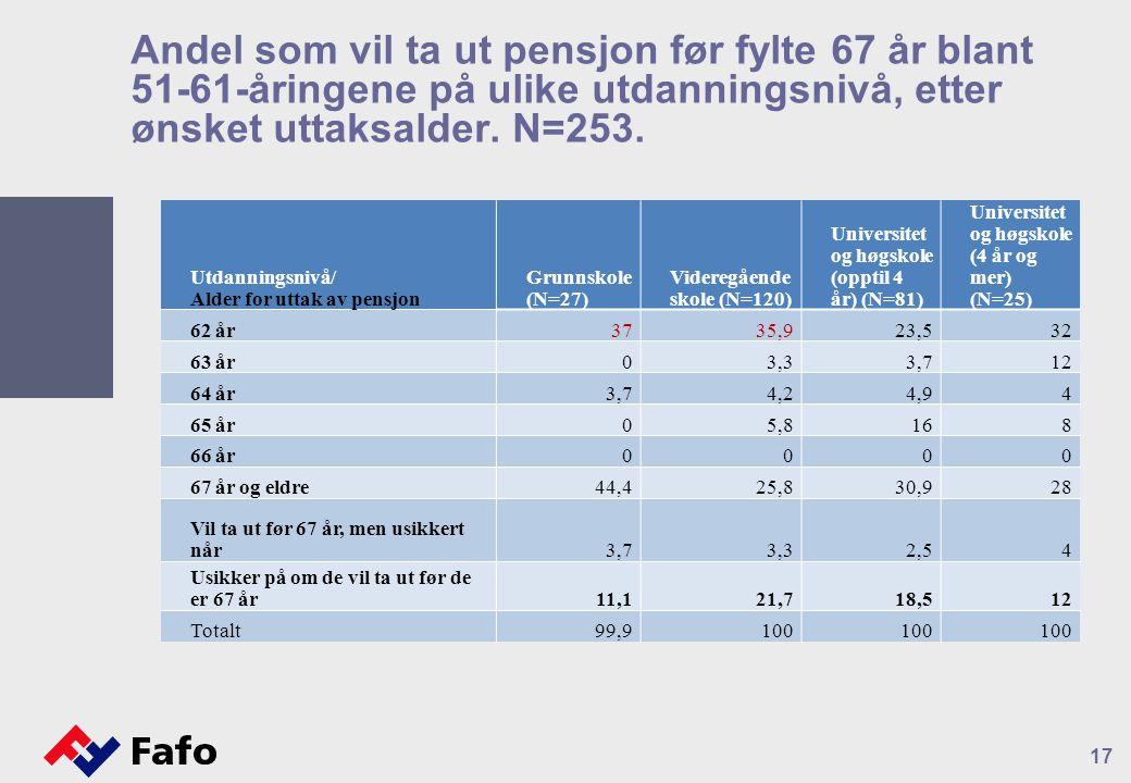 Andel som vil ta ut pensjon før fylte 67 år blant 51-61-åringene på ulike utdanningsnivå, etter ønsket uttaksalder.