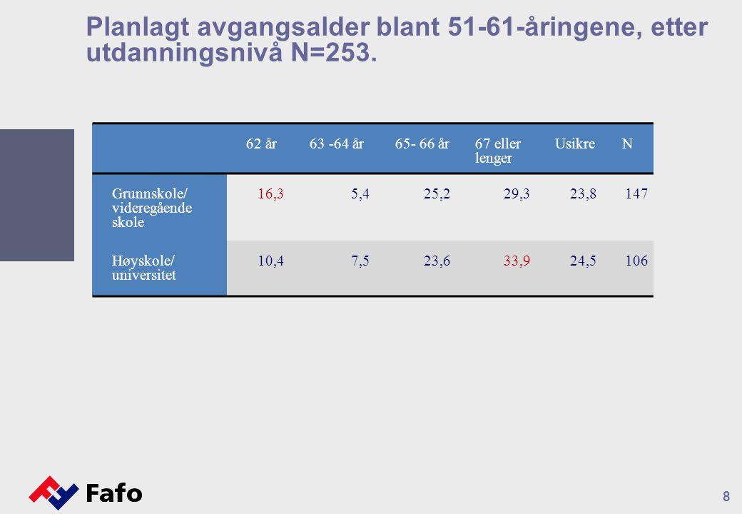 8 Planlagt avgangsalder blant 51-61-åringene, etter utdanningsnivå N=253.