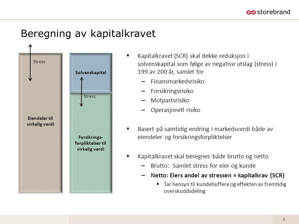 Lav rente og Solvens II krever endringer i norsk regelverk for livsforsikring Rentenivå nær eller lavere enn avkastningsgarantien Årlig avkastningsgaranti Ikke symmetri mellom mulighet for fortjeneste og risiko for tap Endringer i norsk regelverk for livsforsikring nødvendig for å sikre et robust pensjonssystem NOK 10 år stat Garantert avkastning (snitt) Garanti ved nytegning har vært 3 % siden 1994 og 2,75 prosent siden 2006