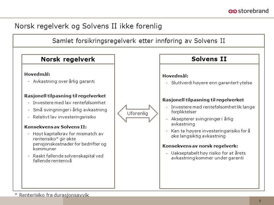 Norsk regelverk og Solvens II ikke forenlig Samlet forsikringsregelverk etter innføring av Solvens II Hovedmål: -Avkastning over årlig garanti Rasjone