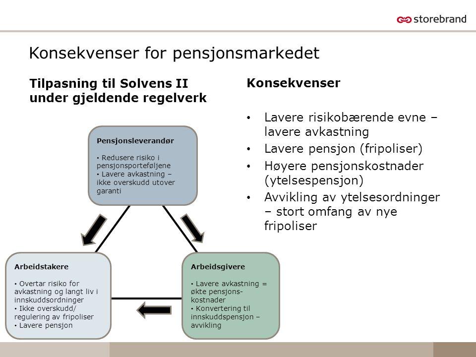 Konsekvenser for pensjonsmarkedet Tilpasning til Solvens II under gjeldende regelverk Konsekvenser Lavere risikobærende evne – lavere avkastning Laver