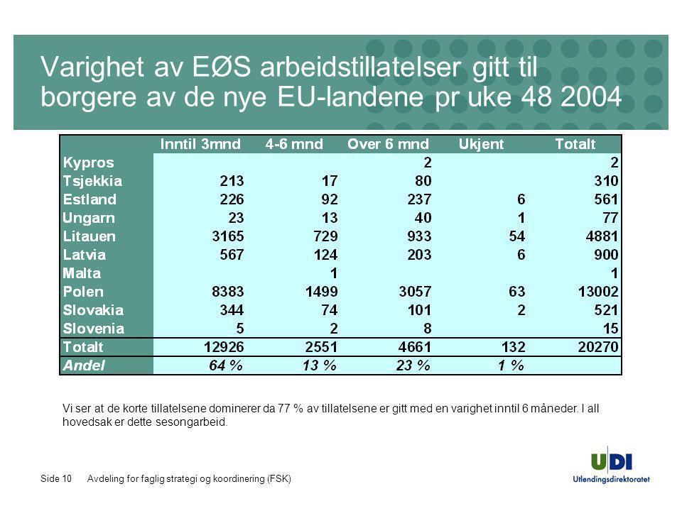 Avdeling for faglig strategi og koordinering (FSK)Side 10 Varighet av EØS arbeidstillatelser gitt til borgere av de nye EU-landene pr uke 48 2004 Vi ser at de korte tillatelsene dominerer da 77 % av tillatelsene er gitt med en varighet inntil 6 måneder.