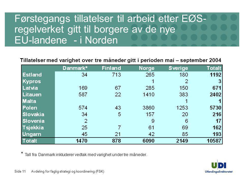 Avdeling for faglig strategi og koordinering (FSK)Side 11 Førstegangs tillatelser til arbeid etter EØS- regelverket gitt til borgere av de nye EU-landene - i Norden Tillatelser med varighet over tre måneder gitt i perioden mai – september 2004 * Tall fra Danmark inkluderer vedtak med varighet under tre måneder.