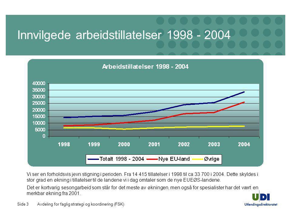 Avdeling for faglig strategi og koordinering (FSK)Side 3 Innvilgede arbeidstillatelser 1998 - 2004 Vi ser en forholdsvis jevn stigning i perioden. Fra