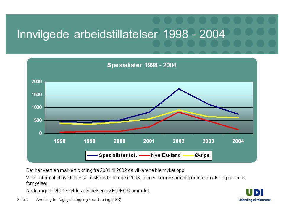 Avdeling for faglig strategi og koordinering (FSK)Side 4 Innvilgede arbeidstillatelser 1998 - 2004 Det har vært en markert økning fra 2001 til 2002 da