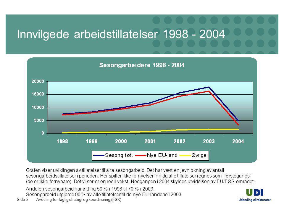Avdeling for faglig strategi og koordinering (FSK)Side 6 Innvilgede arbeidstillatelser 1998 - 2004 Hvis vi ser på noen av de landene som er i den nye EØS-randsonen finner vi en markant økning i antall sesongarbeidere.