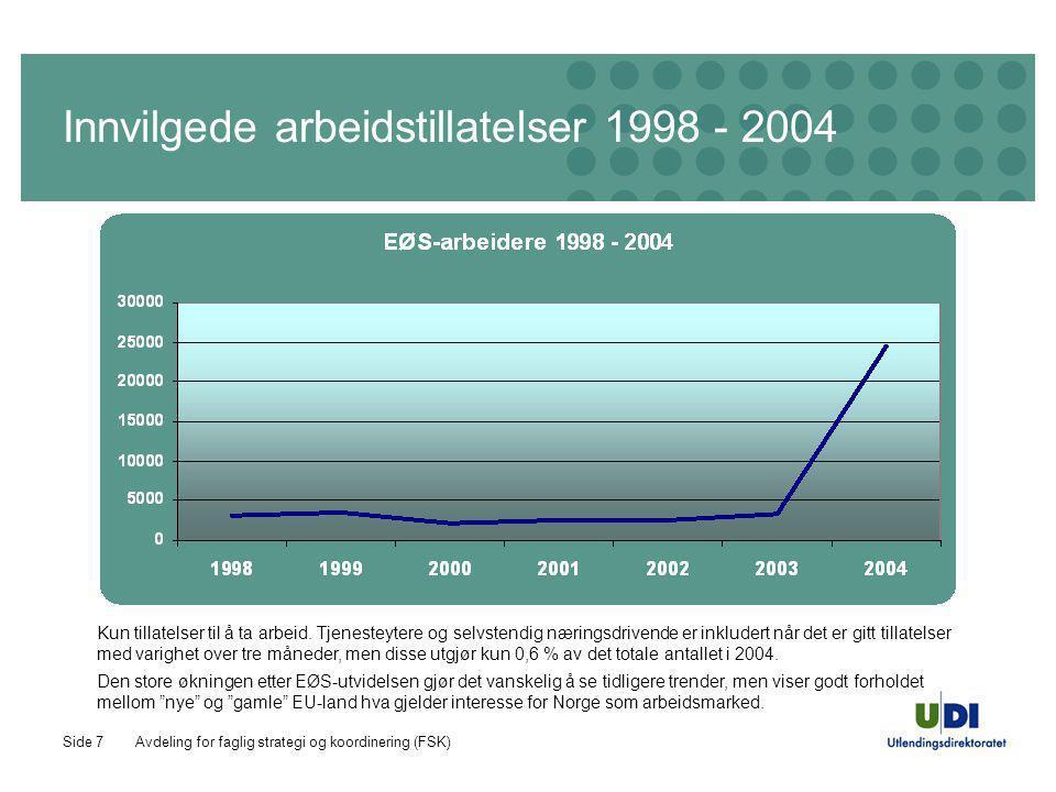Avdeling for faglig strategi og koordinering (FSK)Side 8 Innvilgede arbeidstillatelser 1998 - 2004 Når vi tar ut de nye EU/EØS- landene, som pr november 2004 utgjør 86 % av EØS-arbeidstillatelsene, ser vi at antall tillatelser til de gamle landene også har steget de siste årene, og trolig vil ende på ca 3500 i 2004.