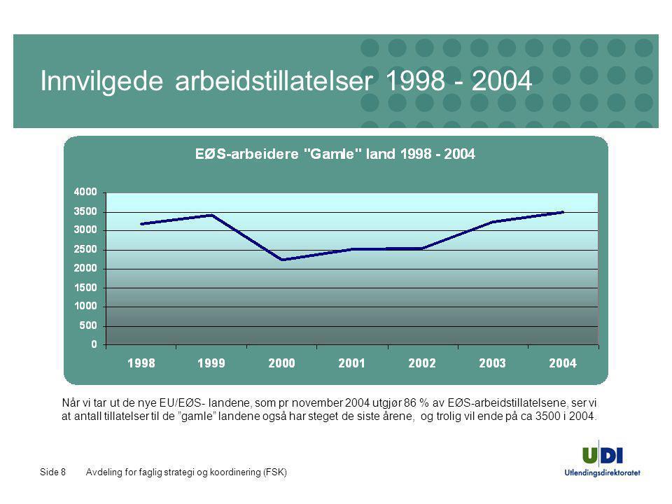 Avdeling for faglig strategi og koordinering (FSK)Side 8 Innvilgede arbeidstillatelser 1998 - 2004 Når vi tar ut de nye EU/EØS- landene, som pr novemb