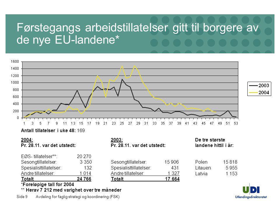 Avdeling for faglig strategi og koordinering (FSK)Side 9 Førstegangs arbeidstillatelser gitt til borgere av de nye EU-landene* 2004: Pr. 28.11. var de