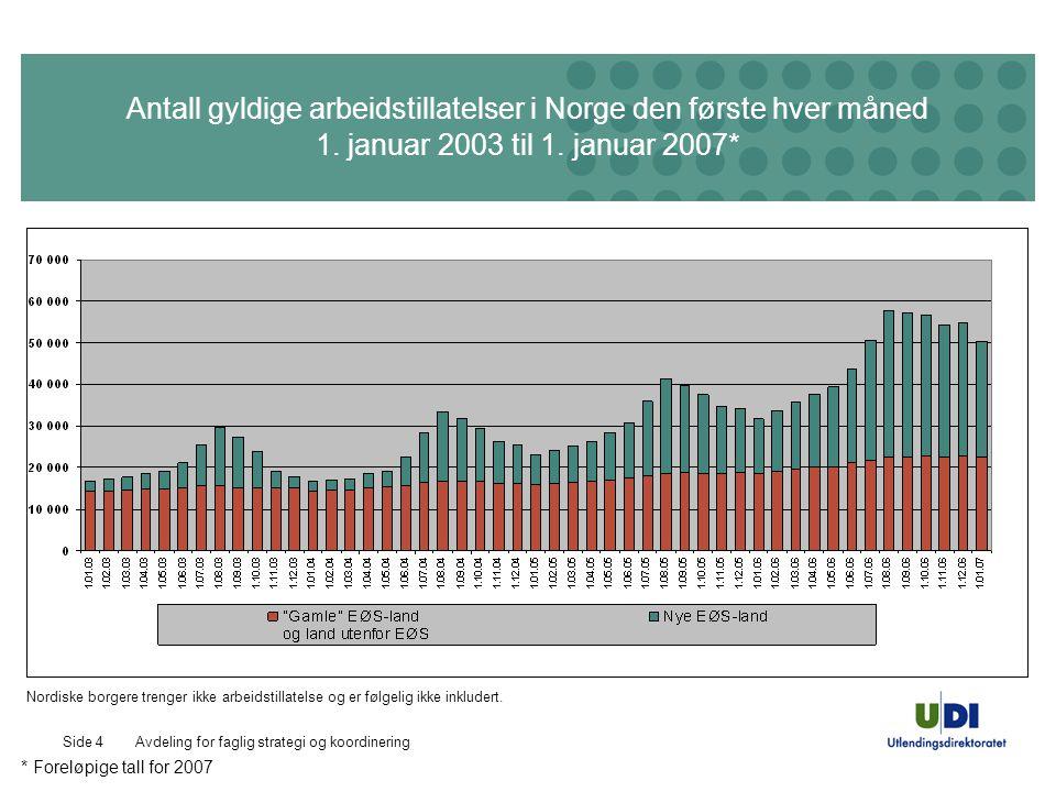 Avdeling for faglig strategi og koordineringSide 4 Antall gyldige arbeidstillatelser i Norge den første hver måned 1. januar 2003 til 1. januar 2007*