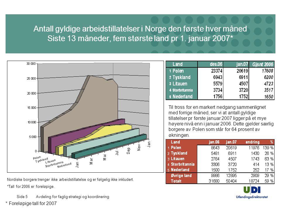 Avdeling for faglig strategi og koordineringSide 5 Antall gyldige arbeidstillatelser i Norge den første hver måned Siste 13 måneder, fem største land pr 1.