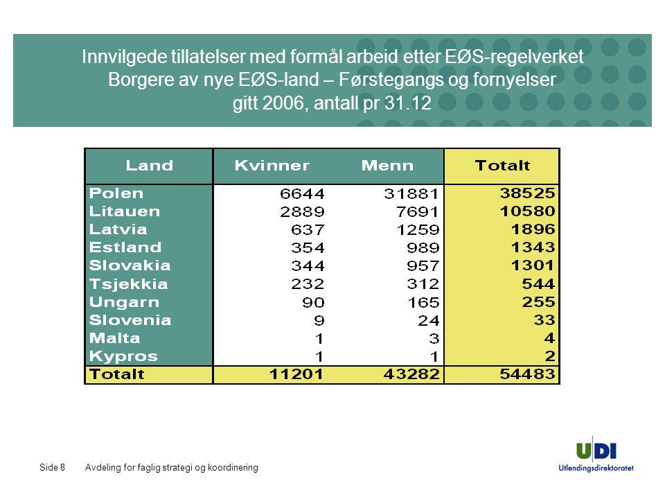 Avdeling for faglig strategi og koordineringSide 8 Innvilgede tillatelser med formål arbeid etter EØS-regelverket Borgere av nye EØS-land – Førstegangs og fornyelser gitt 2006, antall pr 31.12