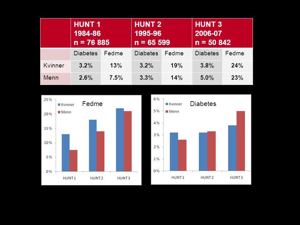 HUNT 1 1984-86 n = 76 885 HUNT 2 1995-96 n = 65 599 HUNT 3 2006-07 n = 50 842 DiabetesFedmeDiabetesFedmeDiabetesFedme Kvinner3.2%13%3.2%19%3.8%24% Men