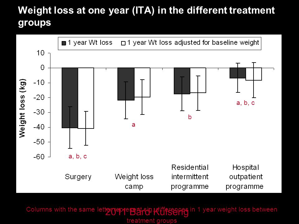 Weight loss at one year (ITA) in the different treatment groups a, b, c a b Columns with the same letter represent sig.